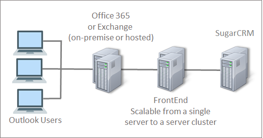 Exchange / Office 365 Integration for SugarCRM