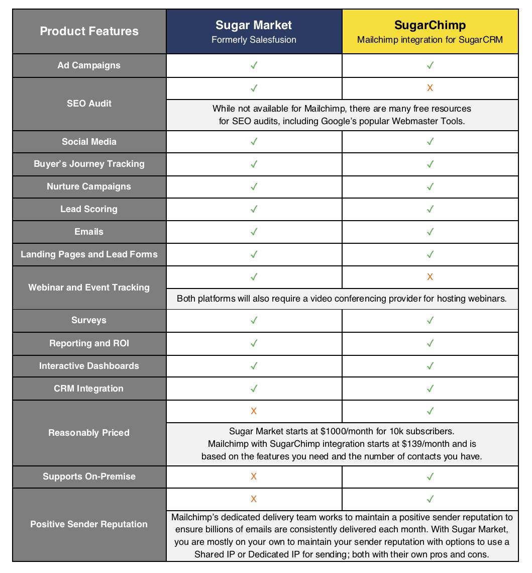 Sugar Market and Mailchimp comparison grid