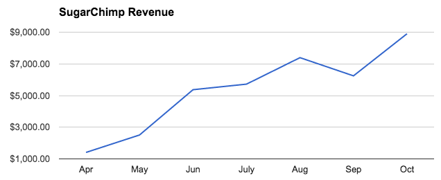 SugarChimp Revenue
